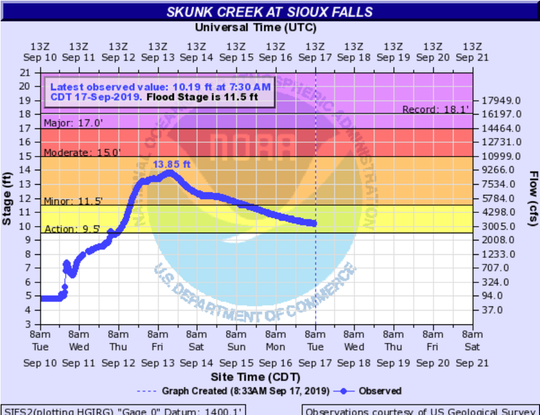 Skunk Creek at Sioux Falls is beginning to drop after last week's flooding caused it to rise to minor flood stage.
