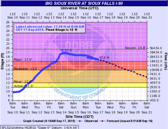BIg Sioux River at I-90 is beginning to drop after last week's flooding caused it to rise to major flood stage.
