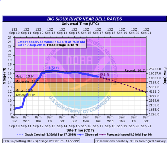 Big Sioux River near Dell Rapids is beginning to drop after last week's flooding caused it to rise to major flood stage.