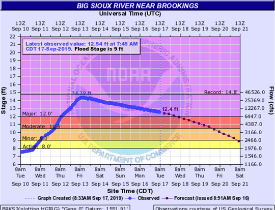 Big Sioux River near Brookings is beginning to drop after last week's flooding caused it to rise to major flood stage.