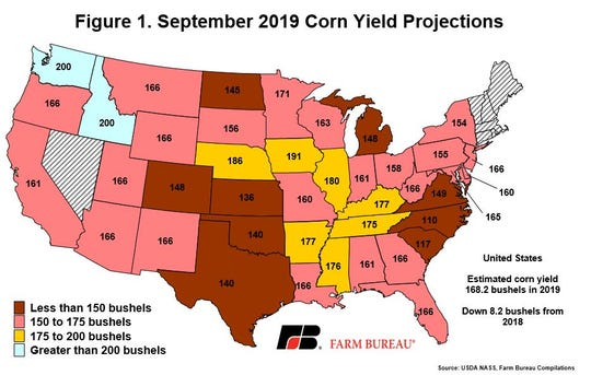 Across the U.S., corn yields were the highest in Iowa at 191 bpa, followed by Nebraska at 186 bpa.