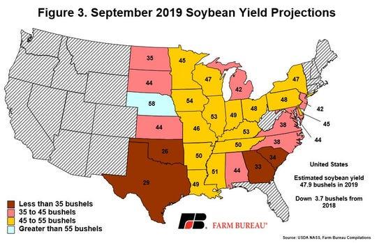 The estimated soybean yield across the U.S. is 47.9 bushels per acre, down 3.7 bushels from 2018.