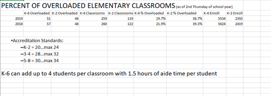 Chart outlining the percent of overloaded elementary classrooms