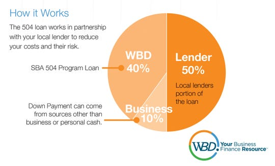 This chart shows how WBD finances businesses.
