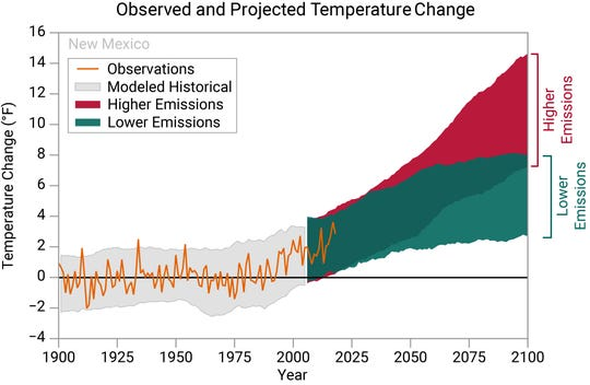 Past and future warming in New Mexico. The state's average temperature has risen 2 degrees Fahrenheit since the early 1900s, with much of that warming occurring in the past few decades (orange line). If emissions of carbon dioxide and other greenhouse gases continue unabated, temperatures will continue to rise 8 to 14 degrees F by 2100 (red band). Reducing emissions would curtail warming by several degrees F (green band).