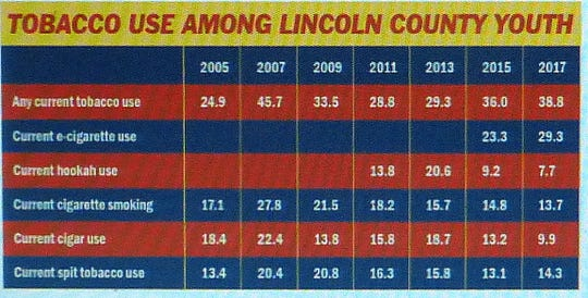 Chart shows tobacco and e-cigarette use among Lincoln County youth