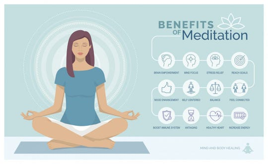 Benefits of meditation infographic.