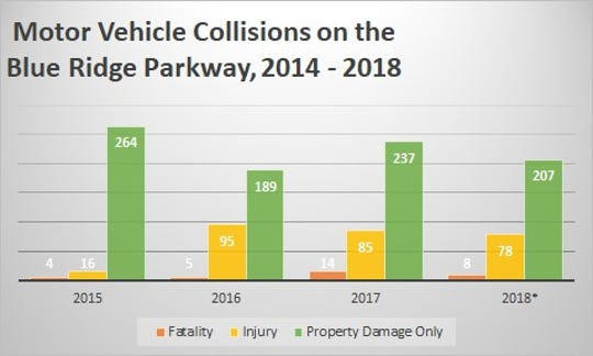 Motor vehicle crashes on the Blue Ridge Parkway continue to be a major source of fatalities, as shown in this National Park Service graph.