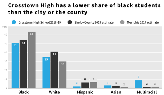 Crosstown High diversity compared to Memphis and Shelby County.