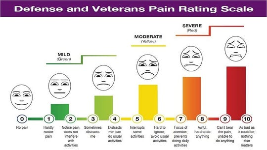 The Department of Defense launched a pain rating scale for use in hospitals to better assess pain in patients. The Defense and Veteran's Pain Rating Scale improves older pain assessment techniques by measuring not only the intensity of pain but its impact on daily function as well. The scale combines a 0-10 pain scale with facial expressions and colors to express pain intensity. The scale adds supplementary questions to determine the effects of pain on a patient's daily functions like activity, sleep, mood and stress.