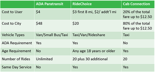 A comparison table of costs for Dial-a-Ride, or ADA Paratransit, and RideChoice in Scottsdale as of July 1.