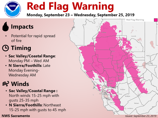 The National Weather Service issued a red flag warning Monday morning for the Sacramento Valley including Redding.