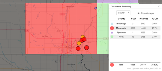 More than 6,000 customers in east Sioux Falls, Brandon and other towns are experiencing a power outage on Monday afternoon.