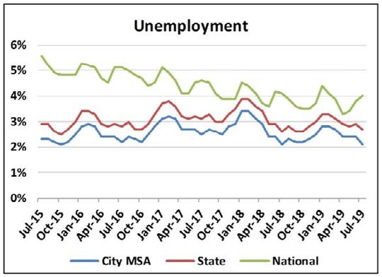 The city of Sioux Falls' unemployment rate fell to 2.1 percent in July, the lowest rate in four years.