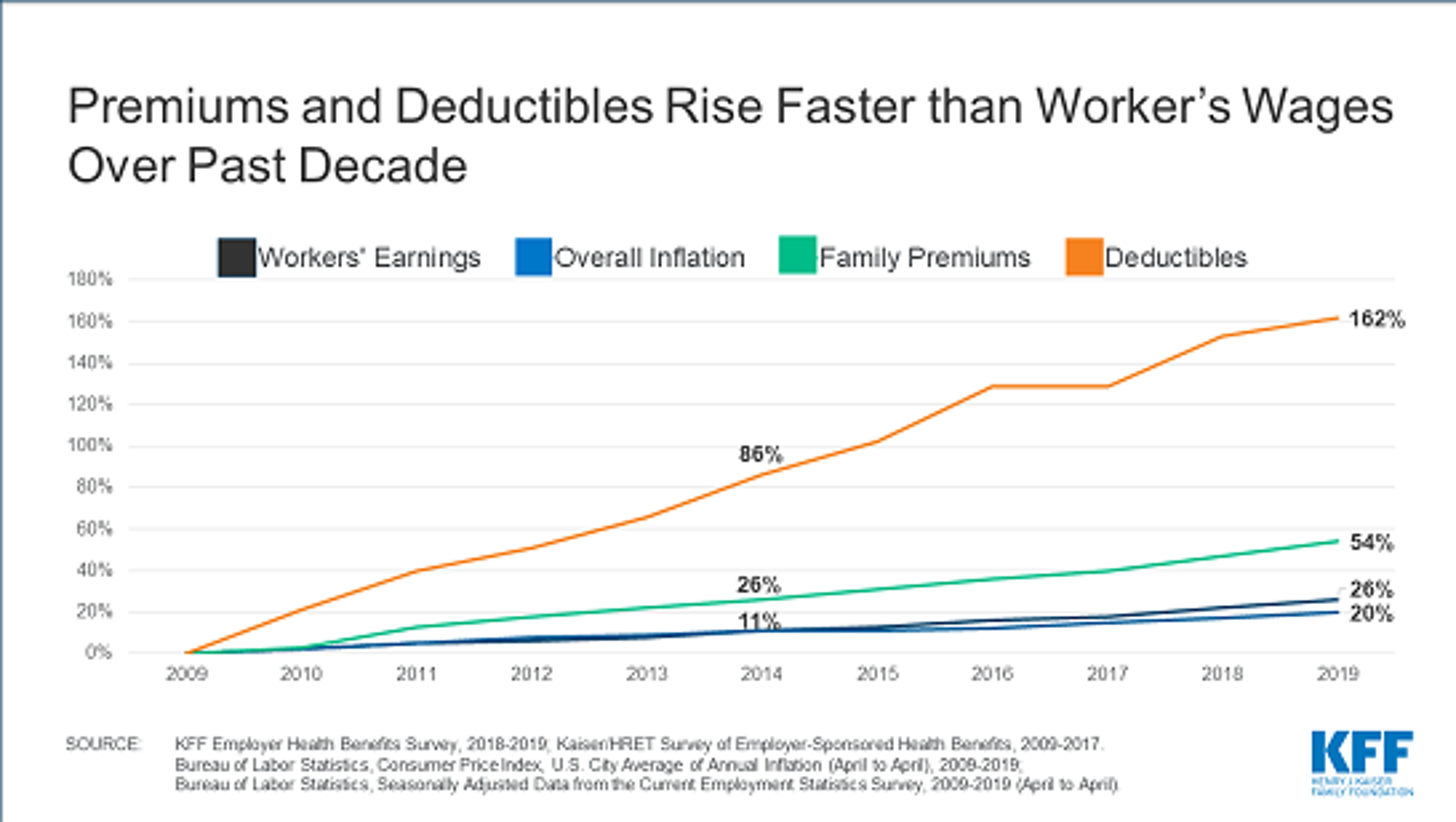 US Health Insurance Costs Increase More Than Wages Or