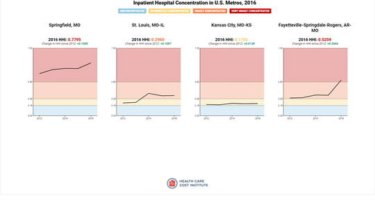 This graphic shows the evolution of hospital concentration in Springfield, St. Louis, Kansas City and northwestern Arkansas from 2012 to 2016. Springfield has the most consolidated market of all 112 U.S. cities analyzed in a Sept. 2019 study by the Health Care Cost Institute.