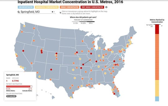 This screenshot shows data gathered by the Health Care Cost Institute for a Sept. 2019 study about hospital market concentration. Springfield, Mo. is the most concentrated market of all 112 U.S. metropolitan areas that the study analyzed. Red dots are very highly concentrated markets, orange dots highly concentrated markets, yellow dots are moderately concentrated and blue dots are unconcentrated markets with more competition among hospitals.