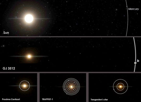 A comparison of orbits of the red dwarf star GJ 3512 and its newly identified gas giant planet GJ 5312b, center, to the Earth's solar system and other nearby red-dwarf planetary systems.