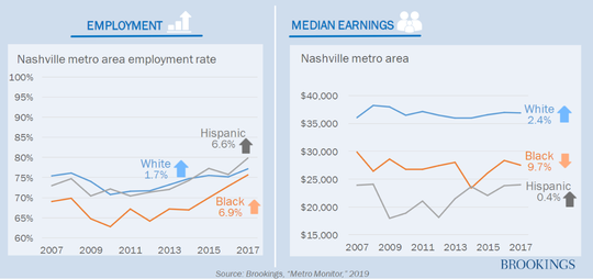 While employment is rising across the Nashville region, wages aren't for black and Hispanic workers, according to The Brookings Institution