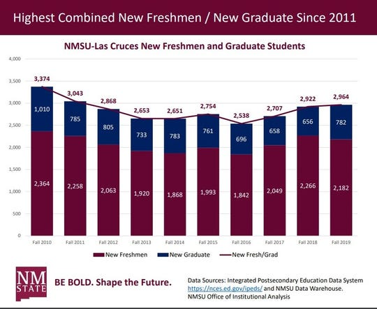 New graduate student enrollment jumped this year, boosting combined freshman and new graduate enrollment to its highest level since 2011.
