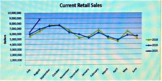 Chart shows retail sales from  July 2018 through June 2019.