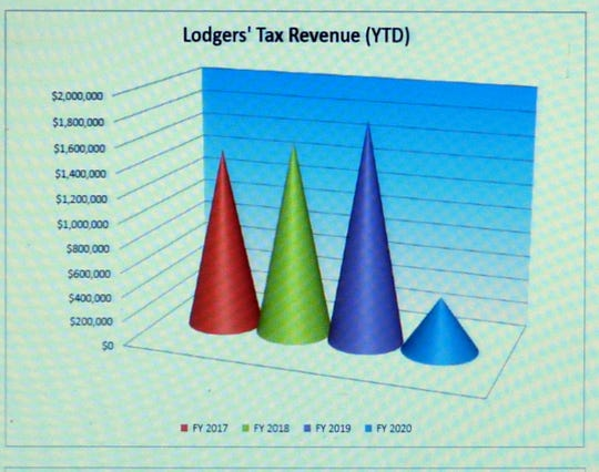 The chart illustrates collection of lodgers' tax revenue for Fiscal Year 2017 through the first few months of FY 2020.
