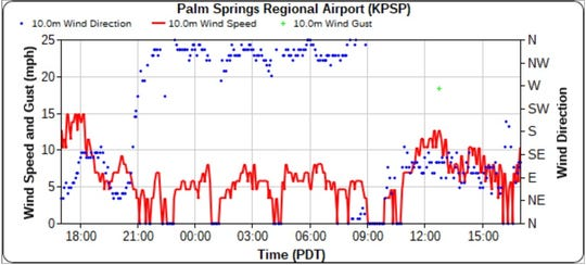 Wind gusts at Palm Springs airport