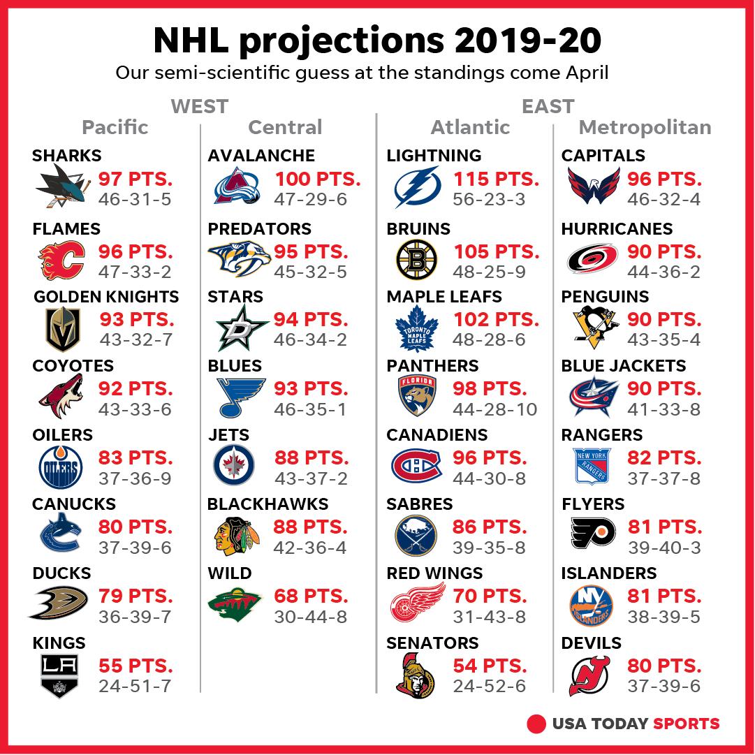 Nhl Playoffs 2021