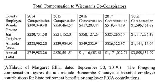 A portion of a Sept. 26, 2019, court filing by Ron Payne, an attorney hired by Buncombe County in its pursuit of recouping funds from corrupt officials. The figures show how much former managers Wanda Greene, Jon Creighton and Mandy Stone made in compensation over the duration of their bribery scheme with Georgia contractor Joe Wiseman.