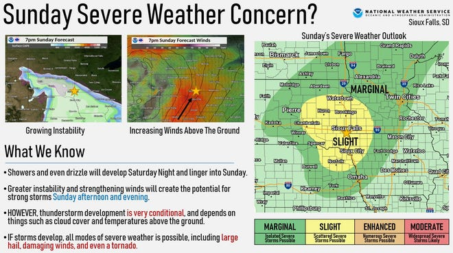 Sioux Falls and southeastern South Dakota are under a slight risk of severe weather on Sunday, according to the National Weather Service.
