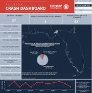In 2018, Leon County had 57 bicycle crashes resulting in 53 injuries and one fatality, according to the Florida Department of Highway Safety and Motor Vehicles.