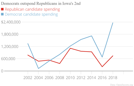 Since Loebsack took the district in 2006, Democrats have been outspending Republicans in Iowa's 2nd Congressional District races. State Sen. Mariannette Miller-Meeks (R-Ottumwa) closed that gap significantly in her 2010 bid when she raised and spent over $1 million.