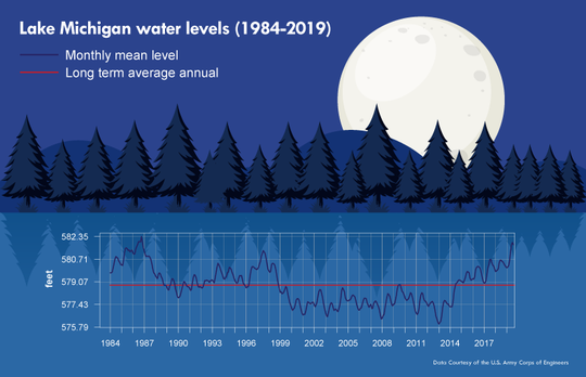 Lake Michigan Water Levels from 1984 to 2019.