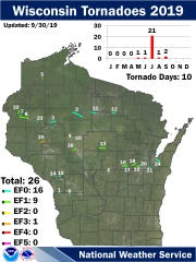 "No tornadoes had been reported in southern Wisconsin as of Sept. 30, but meteorologists are investigating the possibility that ""several"" tornadoes may have touched down on Tuesday night across the southern part of the state."