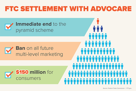 Alleged pyramid scheme business AdvoCare settled with the FTC for $150 million.