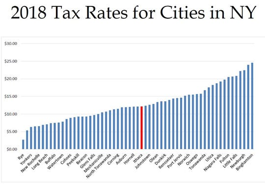 Ithaca's tax rate ranks near the middle in comparison to other municipalities in the state.