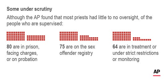Chart shows breakdown of supervision of defrocked priests.