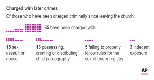 Chart shows breakdown of crimes with which defrocked priests have been charged.