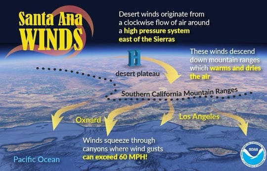 This National Weather Service graphic explains Santa Ana winds.