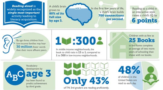 Why early literacy matters