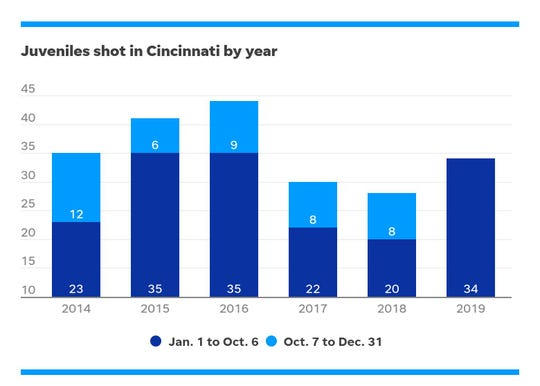 Data provided by Cincinnati Police Department
