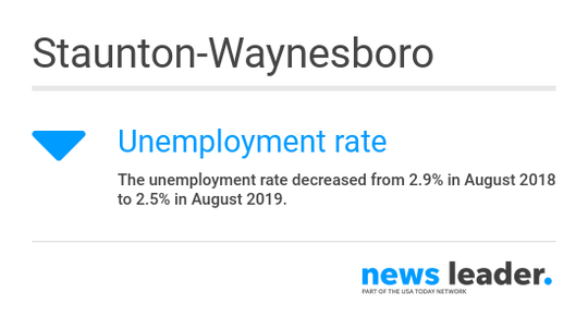 The Staunton-Waynesboro area had the lowest unemployment rate of all Virginia metro areas in August 2019, according to the Bureau of Labor Statistics.