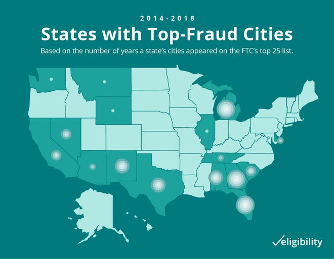 A study by Eligibility lists Wichita Falls in the top 25 cities for fraud in 2016 and 2017.