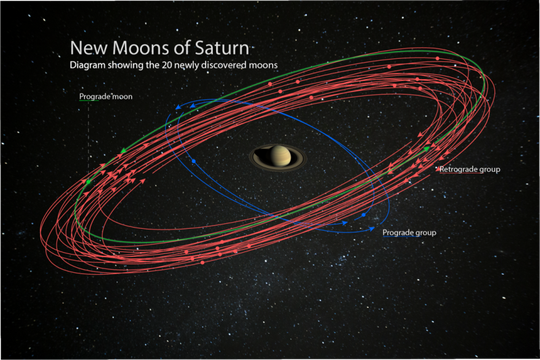 An artist's conception of the 20 newly discovered moons and their orbits around Saturn. These discoveries bring the planet's total moon count to 82, surpassing Jupiter for the most in our solar system.