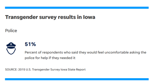 Survey results from the 2015 U.S. Transgender Survey Iowa State Report