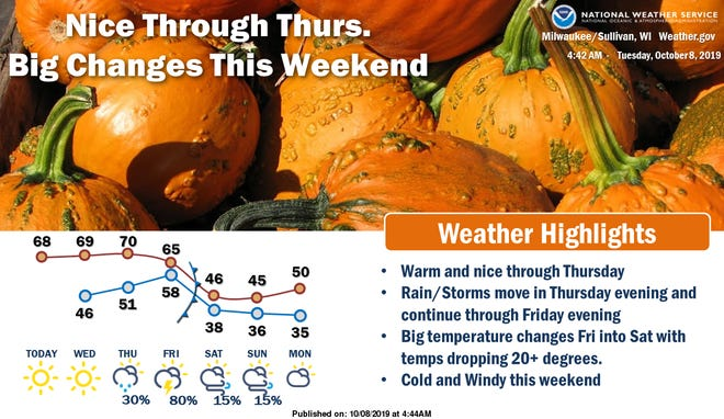 Temperatures will be dropping in southern Wisconsin as the weekend approaches.