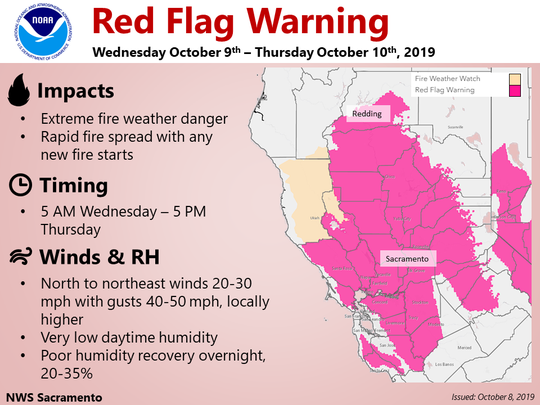 The National Weather Service has issued a fire weather danger watch due to the high winds and low humidity expected Wednesday and Thursday.
