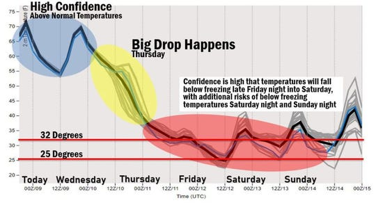 National Weather Service forecast temperature drop this week