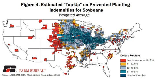 Estimates of the weighted average top-up payments for soybeans.