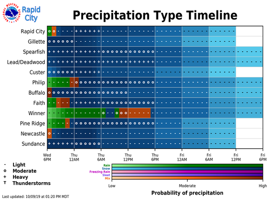 A graphic showing a timeline of when precipitation is expected to fall in western South Dakota.
